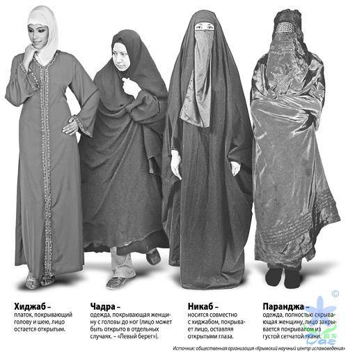 Мусульманские одежда для женщин названия